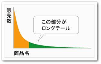ロングテール グラフ
