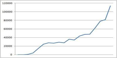 ネットビジネス収入 スランプグラフ