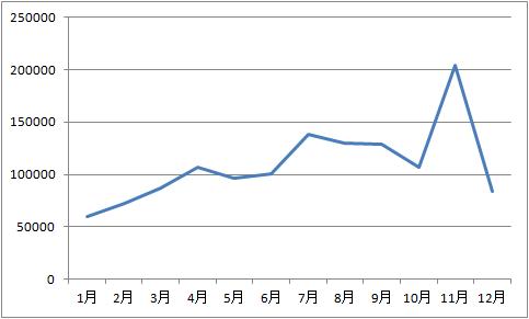 ネットビジネス収入グラフ 2015